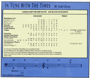 Harp Guitar tuning chart from Frets September 1988 issue by John Doan